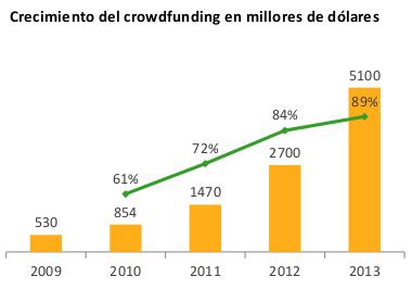 Crecimiento Crowdfunding